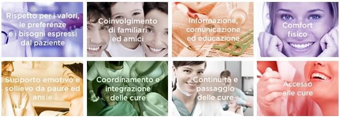 Gli otto principi del trattamento centrato sul paziente secondo il Picker Institute
